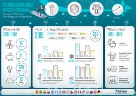 Telefonica_eficiencia-energetica