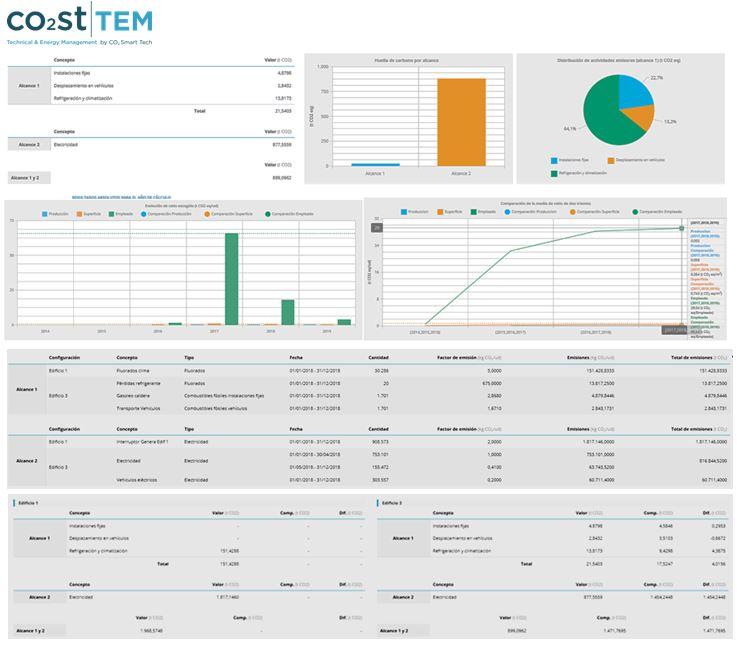 CO2 Smart Tech cuenta con nuevo sistema de monitorización industrial para calcular la huella de carbono